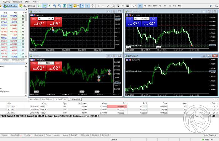 inversion forex graficas